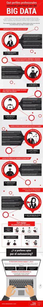 Que perfiles profesionales que necesitas para hacer uso del Big Data