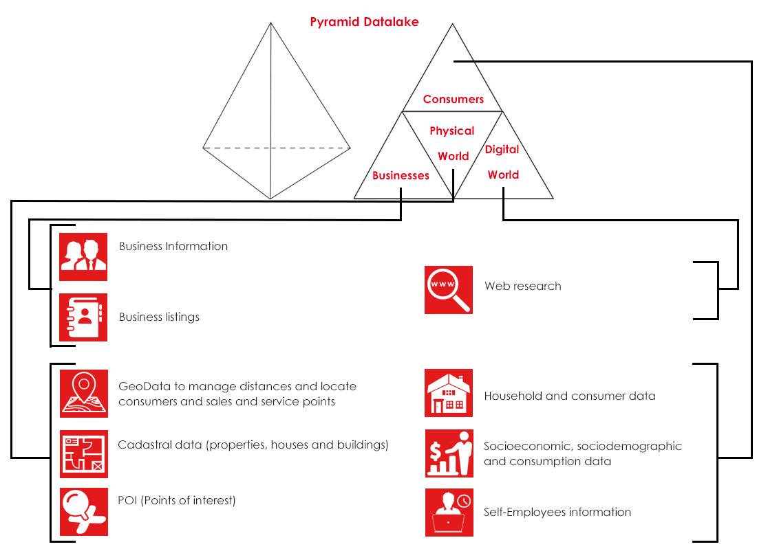 Datos de empresas, consumidores, físicos y digitales
