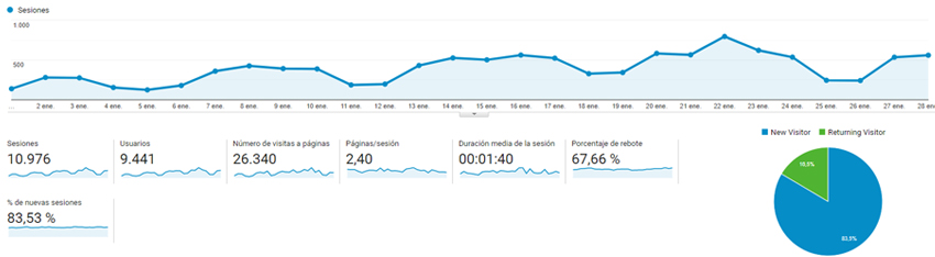 datos de google analytics