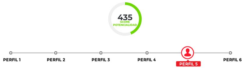 score de potencialidad