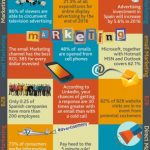 Marketing facts and statistics you should bear in mind for 2016