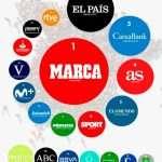 20 webs españolas mas visitadas en enero