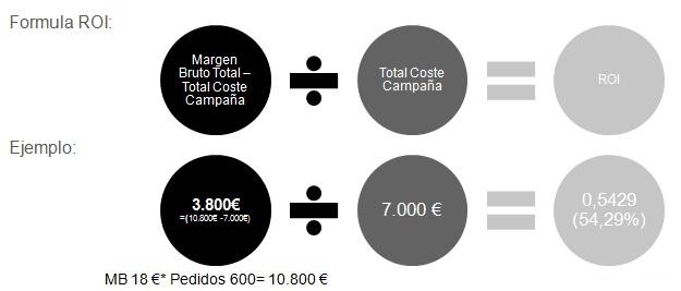 ¿Cómo calcular el ROI de una campaña publicitaria?