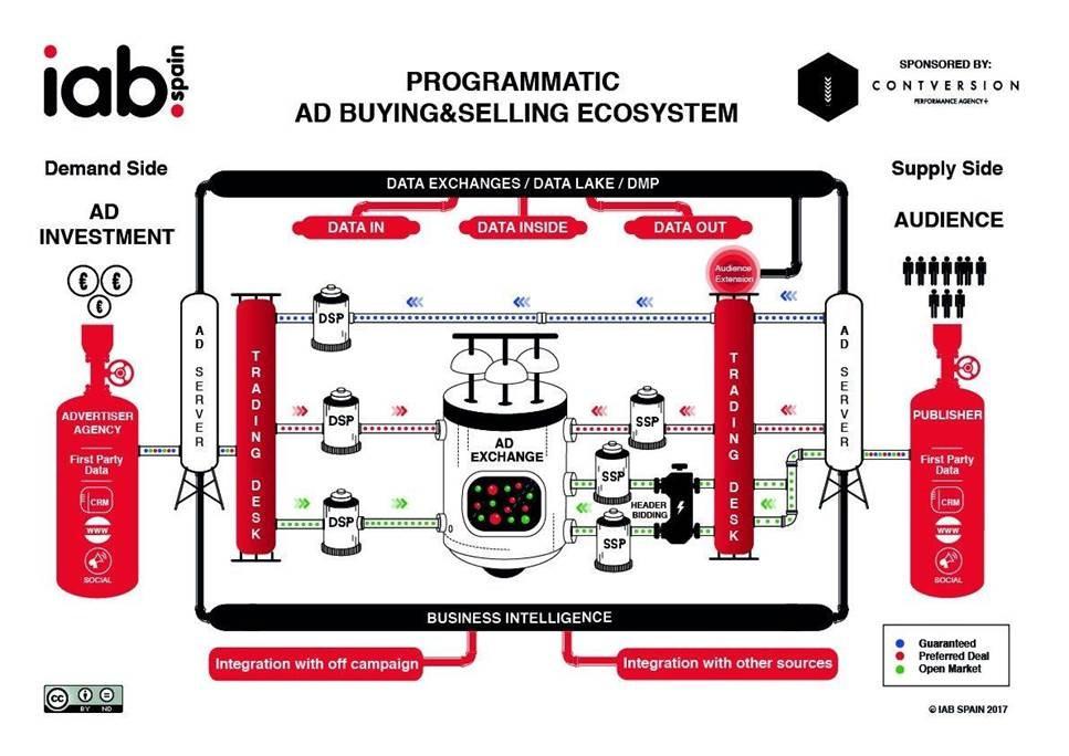 El papel de los datos en el ecosistema de la compra/venta programática