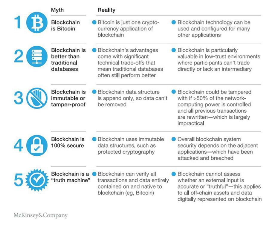 la verdad sobre el blockchain